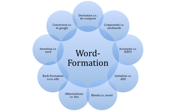 Conversion word formation  Wikipedia