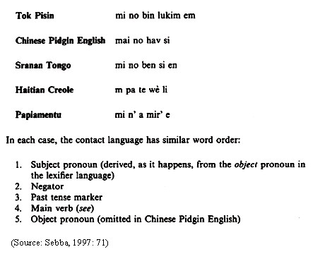 Creole examples